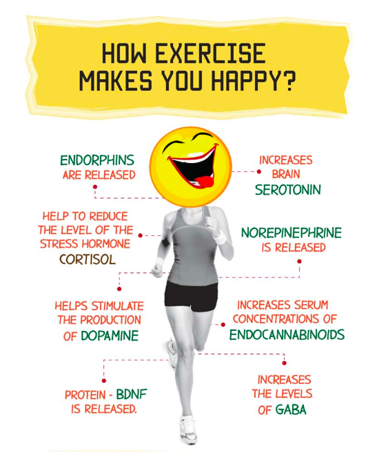 how exercise helps relieve stress