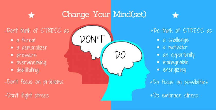 The Importance of a Growth Mindset in a Technology First World