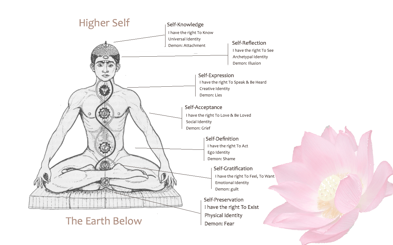 diagram of 7 chakras