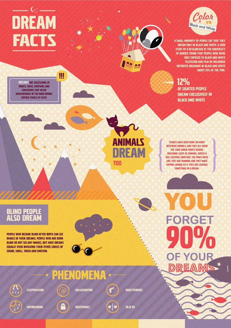 Dream facts infographic